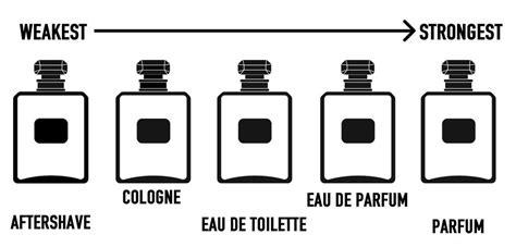 eau de cologne vs toilette aftershave vs cologne vs eau de toilette what is the