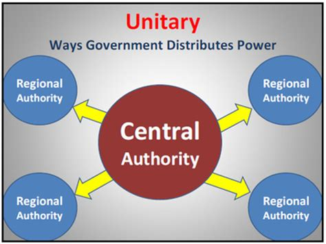 exle of unitary government 3rd quarter notecards government with dowdy at