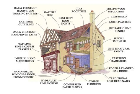 how do you build a house traditional building materials for restoration and