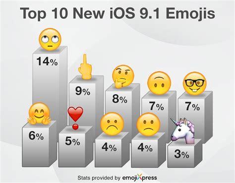 d iphone emoji le doigt d honneur deuxi 232 me nouvel 233 moji le plus utilis 233 sur iphone