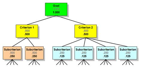 Layout Design Using The Analytic Hierarchy Process | analytic hierarchy process wikipedia