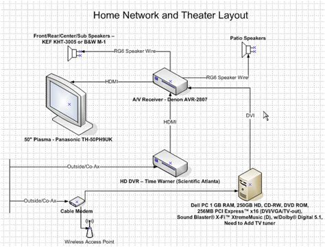 home entertainment network design home theater and network design please qa this avs