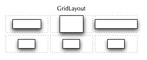 grid layout size a gridlayout specifies a grid of cells each cell is
