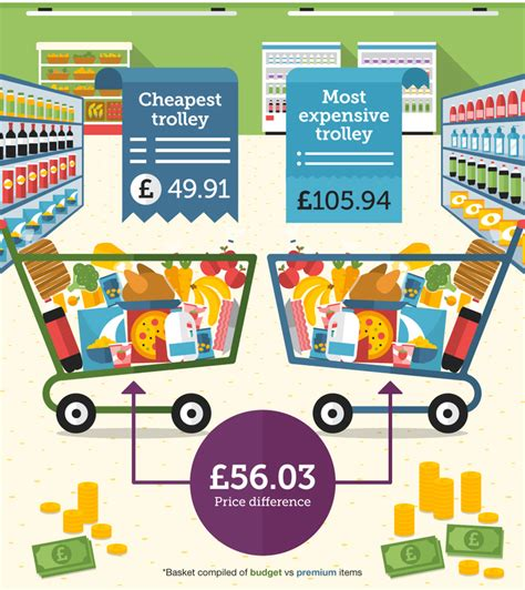 supermarket comparison how to save money on groceries be loyal to your pocket not supermarket and save