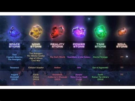where is the infinity now where are all of the infinity stones in the mcu