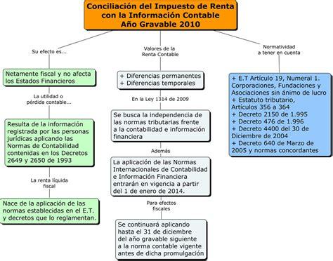 vencimientos impuesto de la riqueza infograf 237 a conciliaci 243 n del impuesto de renta con la