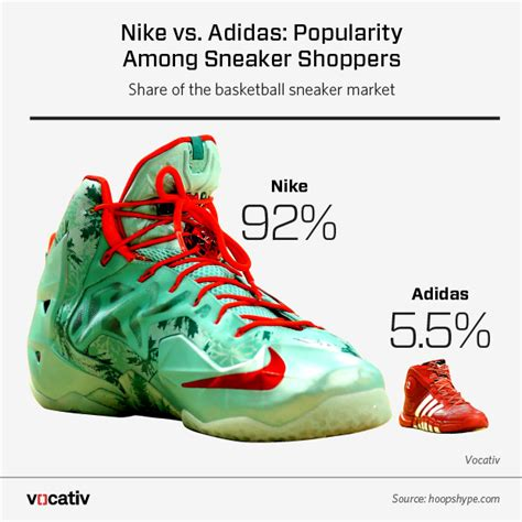 basketball shoe market nike swot analysis