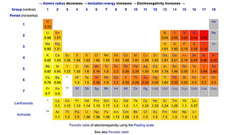 Table Of Electronegativities by Periodic Table Electronegativity A Periodic Table Of