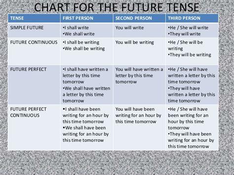 past tense present tense future tense chart dog pattern tenses