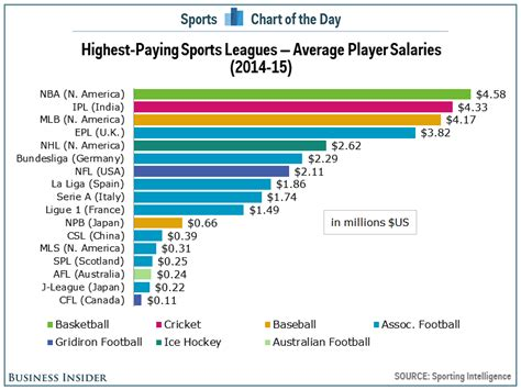 best pay chart the highest paying sports leagues in the world