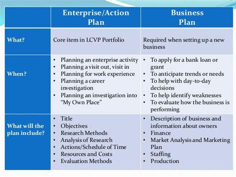 action plan layout lcvp enter prise