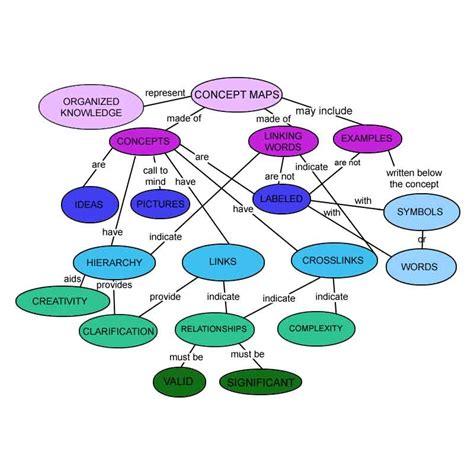 cara membuat mind map pdf an introduction to graphic organizers peta konsep