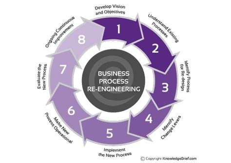 Business Process Reengineering opinions on business process reengineering