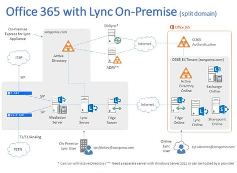 Office 365 Email Windows Xp Migrating From Exchange 2010 To Office 365 Techyv