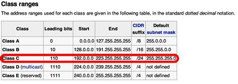 Ip Address Range Lookup How To Build A Link Network That Works Brennan