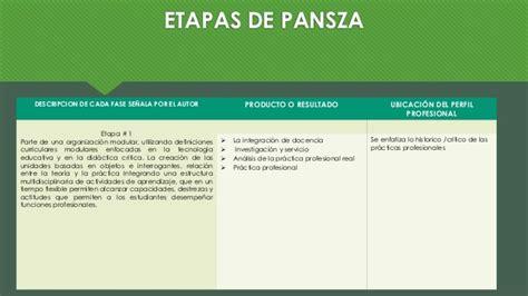Modelo Curricular Margarita Pansza Modelos Para El Dise 241 O Curricular Ver 243 Nica