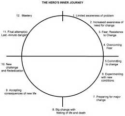 Heros Quest Essay by S Journey The Quest For Self Storytelling And Story Structure
