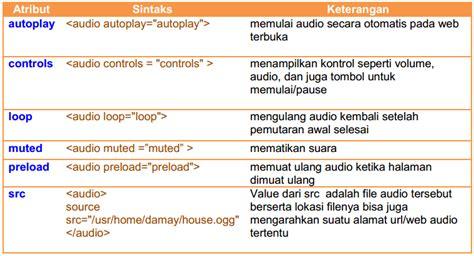 berikut ini adalah file format audio kecuali web menyajikan audio pada halaman web nblognlife
