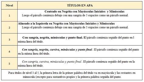 plantilla en word con normas apa actualizadas descargar plantilla en word de tesis con normas apa 2015