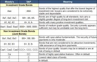 Credit Quality Formula Biznes I Prognozy Powstaje Instytut Analiz I Ratingu Dotycz艱cy Polskiego Rynku Obligacji