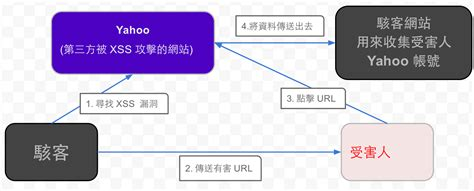 xss attack tutorial php xss 攻擊