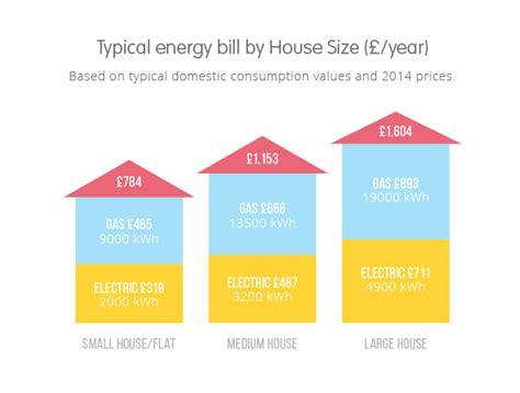 the average gas bill and average electricity bill compared