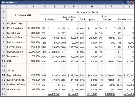 Activity Based Costing Principlesofaccounting Com Manufacturing Cost Calculation Template