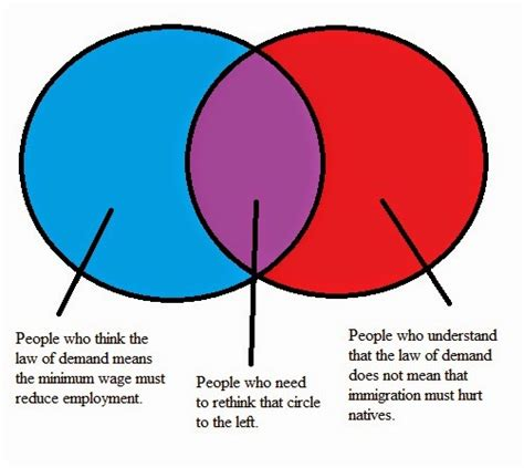 venn diagram alternatives venn diagram alternative images how to guide and refrence