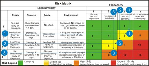 Business Continuity Communication Plan Sle Hazard Risk Assessment Matrix Natural Hazards Risk Matrix Template