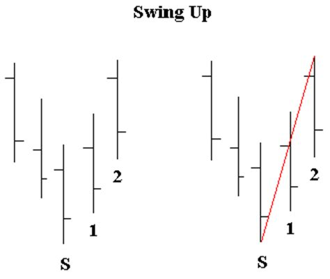 swing high swing low day trading articles exact swing points