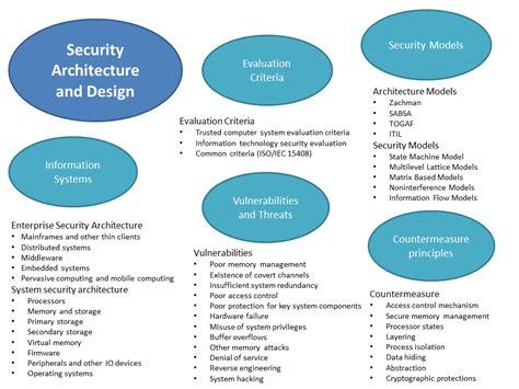 application design concepts and principles geraintw online blog system architecture and design