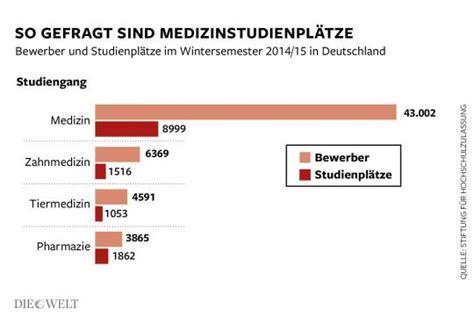 Bewerbung Medizinstudium In Deutschland medizinstudium auch mit schlechterem nc arzt werden die