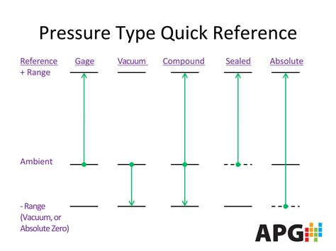 what is the difference in the different types of bellami hair the pressure types guide apg