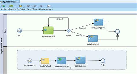 tutorial oracle bpm 12c ipaas oracle cloud bpm 11g feature pack update task