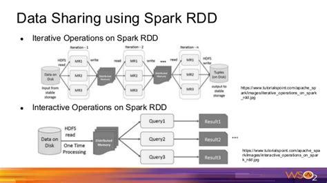 tutorialspoint big data spark driven big data analytics