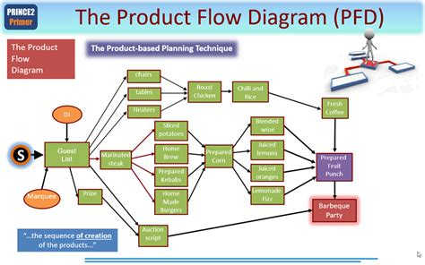 product flow diagram prince2 primer product based planning 2017 prince2 2017