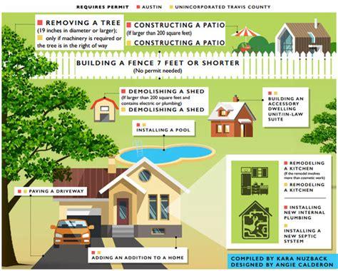 do i need a permit to build a pergola do i need a permit to build a patio cover 28 images at