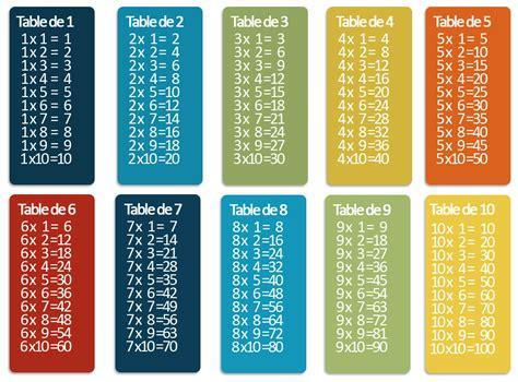 toute les table de multiplication de 1 a 100 flambant neuf tableau des multiplications dx63 humatraffin