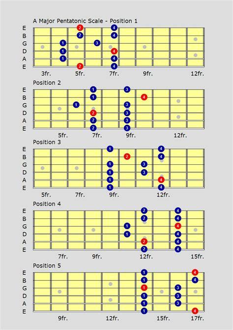 b minor pentatonic scale guitar pentatonic guitar scales free guitar lessons