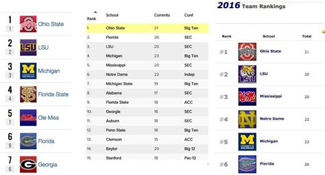 State Mba Ranking 2016 by Monday Leaves Ohio State With Top Ranked 2016
