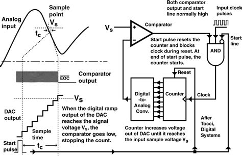 digital signal processing integrated circuits syllabus an introduction to digital signal processing