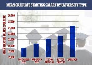 Phd Vs Mba Salary Uk by Graduate Wages Don T Justify Fees Unless You