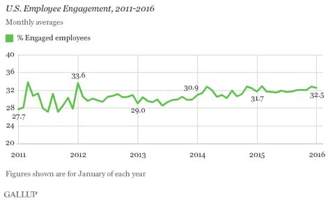 Gallup Mba by Target Employee Engagement Poor But Not In Retreat