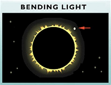 Bending Light by Putting Relativity To The Test