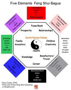Feng Shui Colors For Bedroom the feng shui bagua wind and water feng shui consulting
