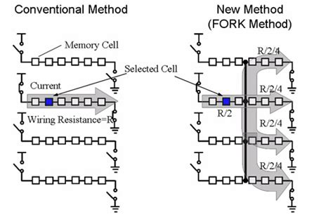 wiring codes and reference methods toshiba and nec develop world s fastest highest density