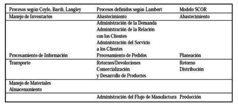 comparacion cadenas en php modelo de benchmarking de la cadena de abastecimiento
