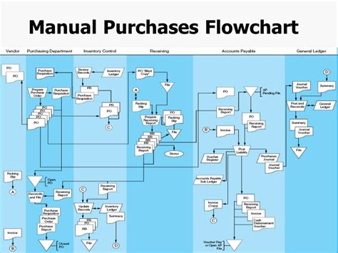 purchase system flowchart purchase system flowchart create a flowchart