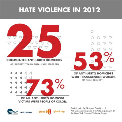 transgender discrimination statistics experts fox news coverage contributes to violence