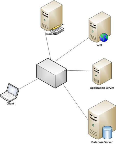 server farm diagram how to configure three tier farm for sharepoint server 2013